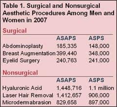ASAPS Releases 2007 Procedural Statistics
