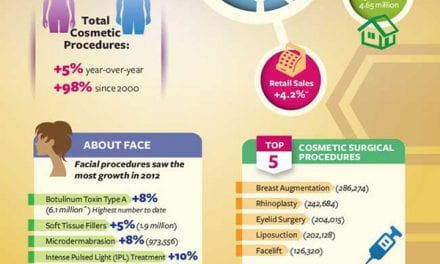 ASPS Reports Plastic Surgery Procedures Up 5% in 2012