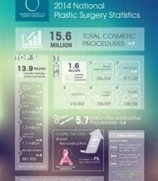 ASPS 2014 Stats: Breast Augmentation Reigns Supreme
