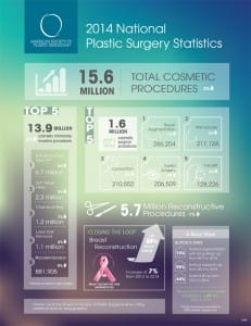 ASPS 2014 Stats: Breast Augmentation Reigns Supreme