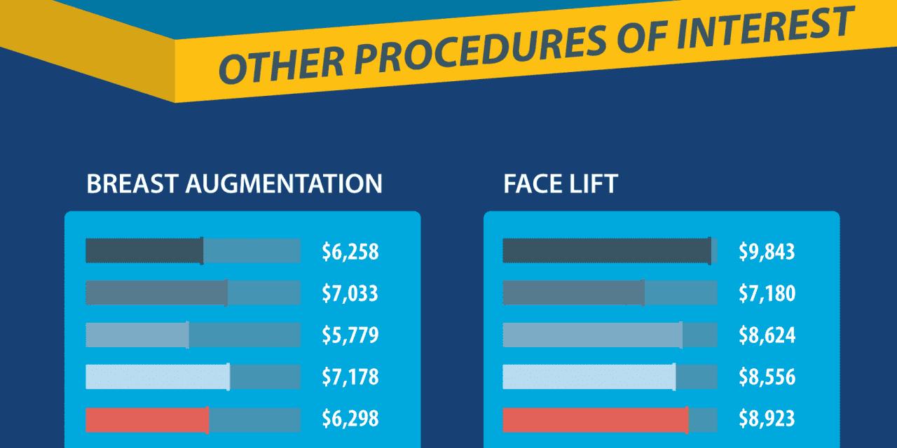 BuildMyBod.Com Releases 2015 Plastic Surgery Pricing Data