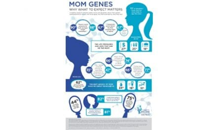 "Galderma Launches ""Mom Genes"" Campaign to Educate Women About Facial Aging"