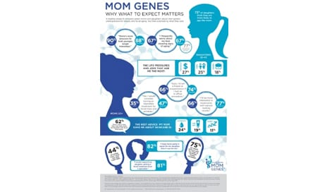 """Galderma Launches """"Mom Genes"""" Campaign to Educate Women About Facial Aging"""