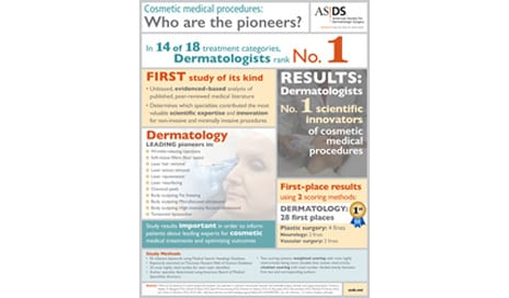 ASDS Study Suggests Dermatologists Are Innovators of Cosmetic Medical Procedures