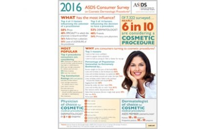 ASDS Survey: The Number of Patients Considering Cosmetic Surgery Almost Doubled Since 2013