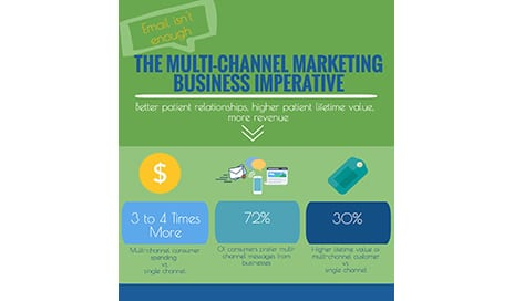 Email Is Not Enough: Why Multi-Channel Marketing Is the New Business Imperative to Increase Revenue for Your Practice