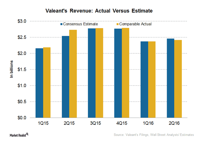 How Did Valeant Fare in 2Q16?