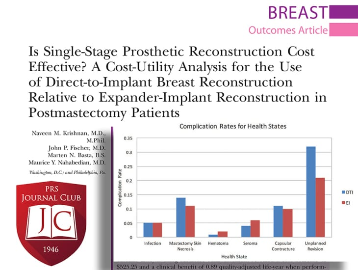 #PRSJournalClub Wrap-Up: Is Single-Stage Prosthetic Reconstruction Cost Effective? A Cost-Utility Analysis for the Use of Direct-to-Implant Breast Reconstruction Relative to Expander-Implant Reconstruction in Postmastectomy Patients