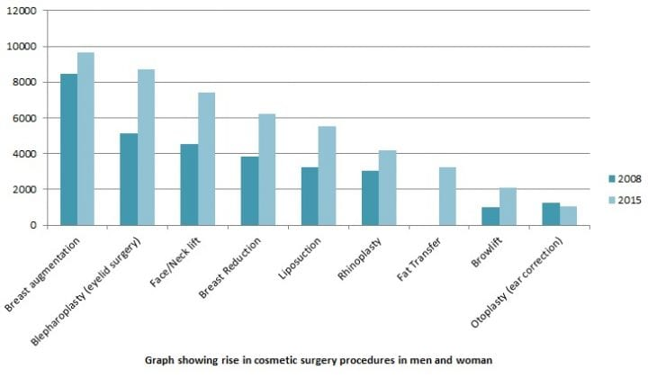 Facts and Figures of the Plastic Surgery Boom